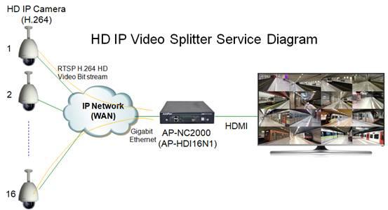 AP-HDI16N1 Sixteen(16) Channel HD IP Video Splitter | AddPac