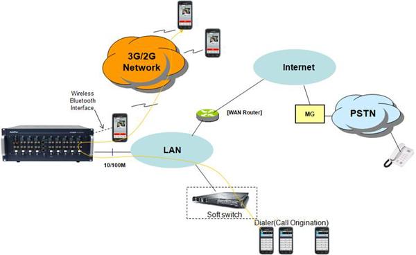 AP-LMS3500 Bluetooth VoIP Gateway | AddPac