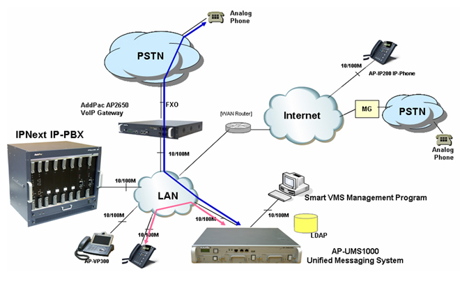 images of pbx network diagram   diagramsap ums addpac