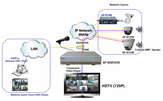 l298 h bridge circuit diagram ap-snr1016 standalone network dvr | addpac