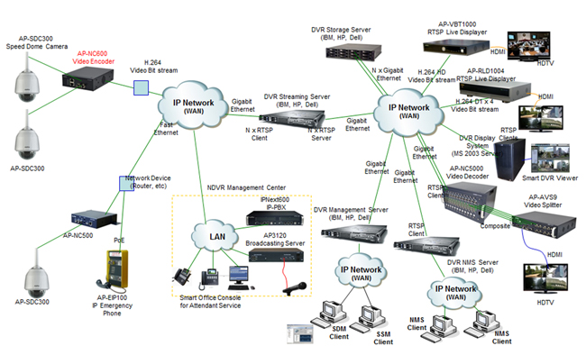 images of cable network diagram   diagramsap nc  addpac