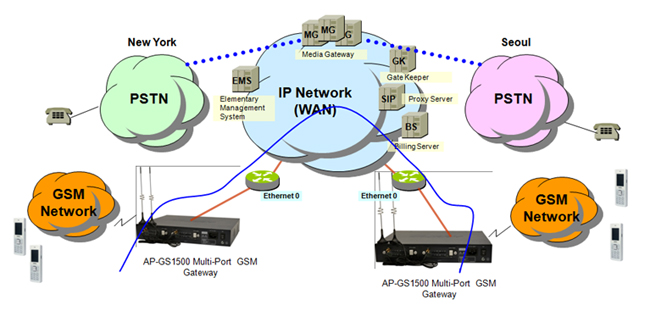 503_l ap gs1500 cdma gateway addpac  at fashall.co