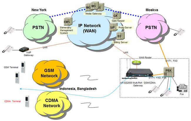 cdma gateway solution | addpac cdma phone network diagram online network diagram dsl phone wiring #4