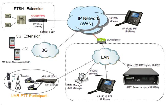 Digital Hybrid Telephone System Diagram