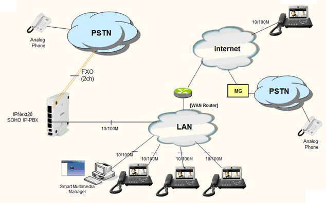 soho ip pbx solution   addpacnetwork diagram