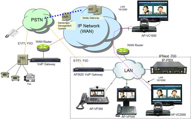 ip video conference solution   addpacnetwork diagram