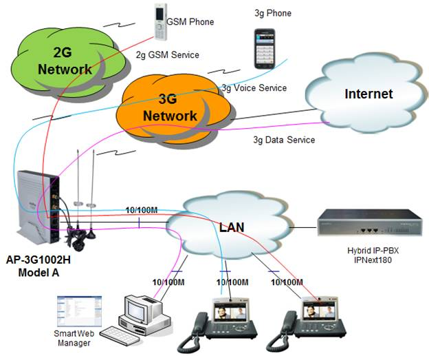 Excellent Ap 3G1002H 3G Soho Gateway Addpac Wiring Cloud Pimpapsuggs Outletorg