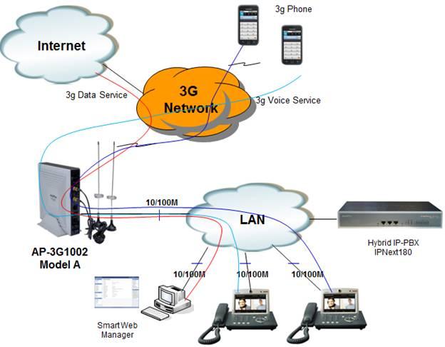 Awe Inspiring 3G Network Diagram Basic Electronics Wiring Diagram Wiring Cloud Pimpapsuggs Outletorg