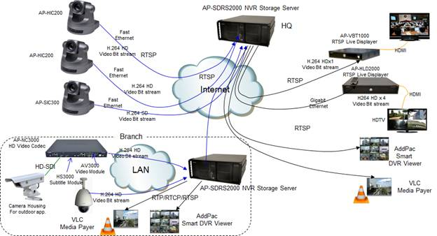Hd  Sd Ip Camera Solution For Indoor