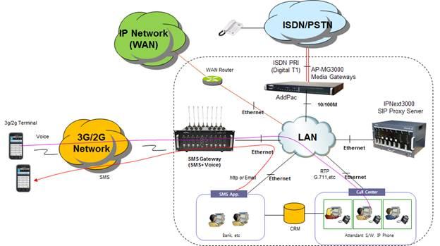 Sms gateway solution addpac network diagram ccuart Gallery