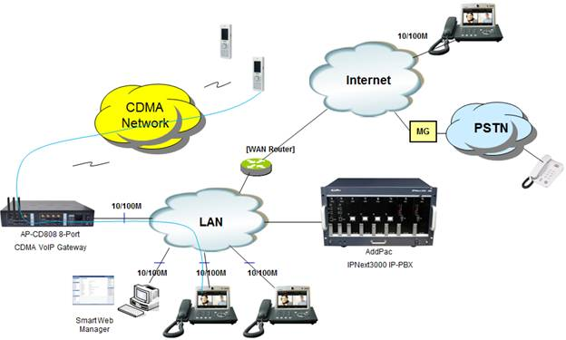Cdma Phone Network Diagram | Wiring Diagram on devicenet wiring, handset wiring, magnetic transfer wiring, test phone jack wiring, 66 block wiring, 110 block wiring, tip and ring wiring, demarcation point wiring,