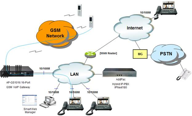 16 port gsm voip gateway solution addpac network diagram ccuart Gallery