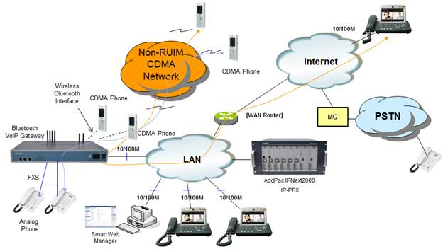 Cdma phone network diagram largest wiring diagrams bluetooth voip gateway solution for non ruim type cdma network addpac rh addpac com network switch diagram site network switch diagram site ccuart Gallery