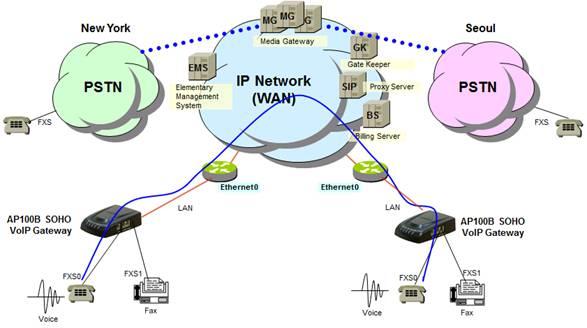 1~2 port soho ata voip gateway solution | addpac soho wiring diagram #13