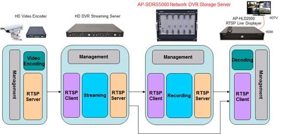 AP-SDRS5000 | AddPac
