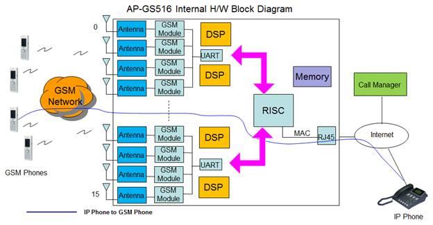 AP-GS516 GSM SOHO Gateway | AddPac