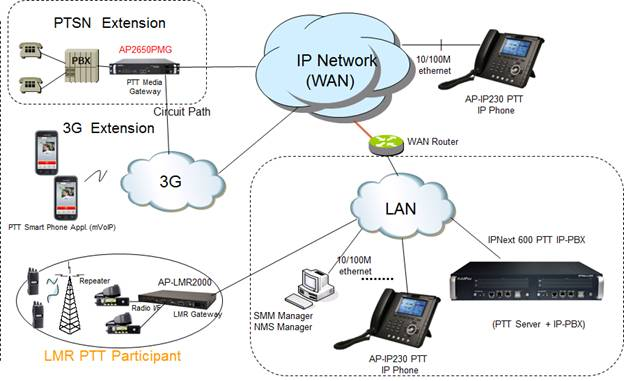 pbx network diagram wiring diagram traditional pbx diagram sip trunking fyi telecommunications