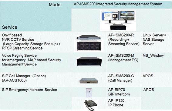 Integrated Security Management System Solution for Regional