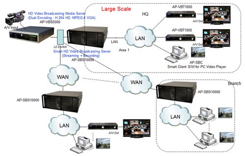 Enterprise HD Video Broadcasting Server AP-SBS10000 Launching