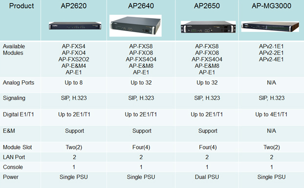 PSTN Voice Recording Solution | AddPac