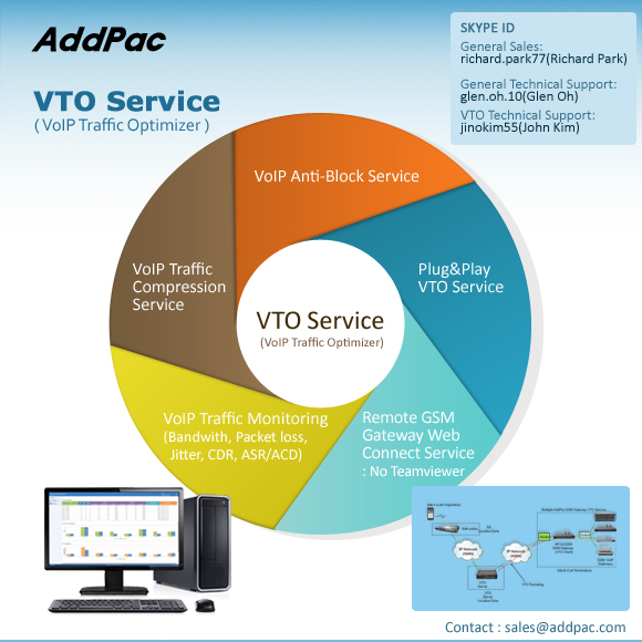 VTO(VoIP Traffic Optimizer) Service Solution | AddPac